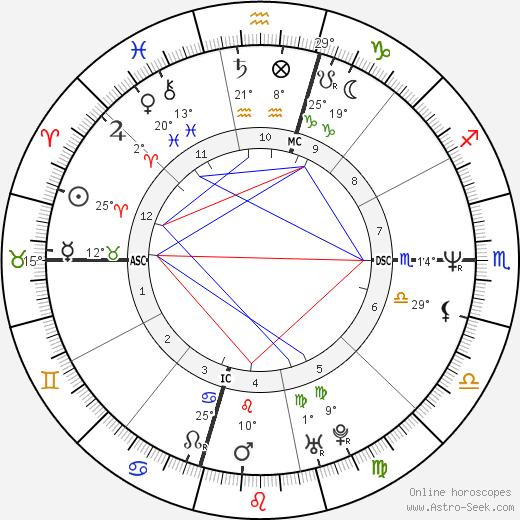 Jimmy Osmond birth chart, biography, wikipedia 2019, 2020