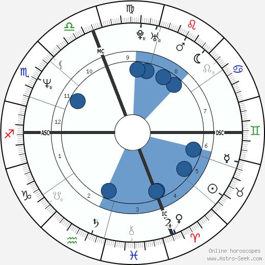 Jonathan Rotenberg wikipedia, horoscope, astrology, instagram