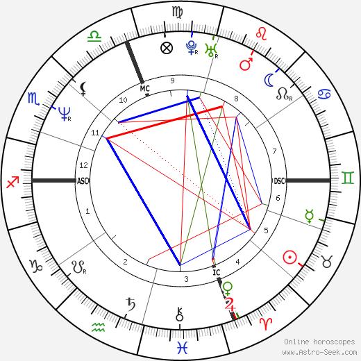 Jonathan Rotenberg день рождения гороскоп, Jonathan Rotenberg Натальная карта онлайн