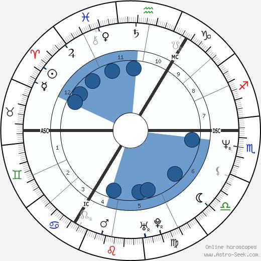 Julian Lennon wikipedia, horoscope, astrology, instagram