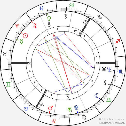 Julian Lennon tema natale, oroscopo, Julian Lennon oroscopi gratuiti, astrologia
