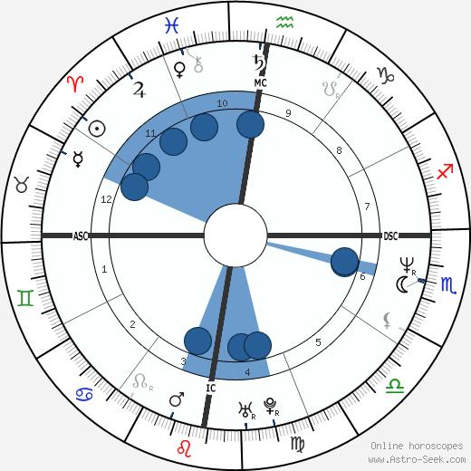 June Gibbons wikipedia, horoscope, astrology, instagram