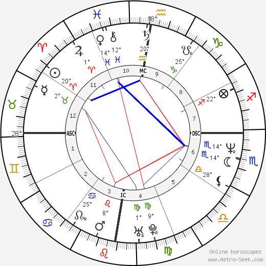 June Gibbons birth chart, biography, wikipedia 2018, 2019