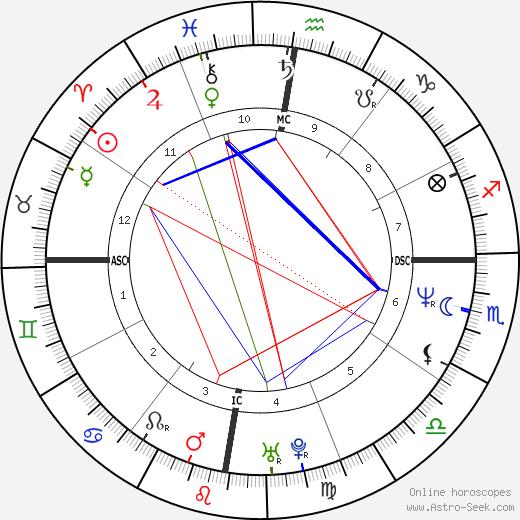 June Gibbons astro natal birth chart, June Gibbons horoscope, astrology