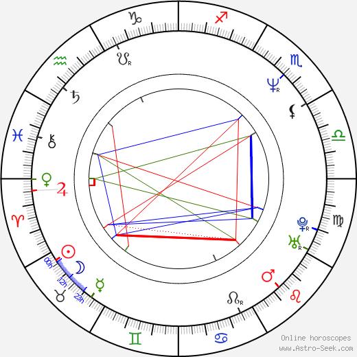 Ladislav Křížek birth chart, Ladislav Křížek astro natal horoscope, astrology