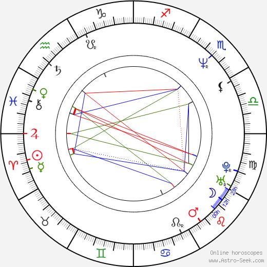 Marco Giallini день рождения гороскоп, Marco Giallini Натальная карта онлайн