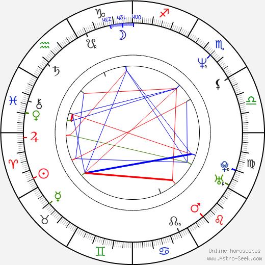 Маркус Ниспель Marcus Nispel день рождения гороскоп, Marcus Nispel Натальная карта онлайн