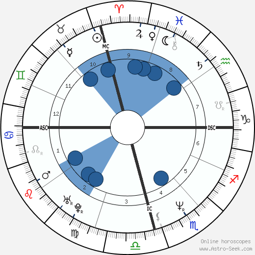 Maurício Gugelmin wikipedia, horoscope, astrology, instagram