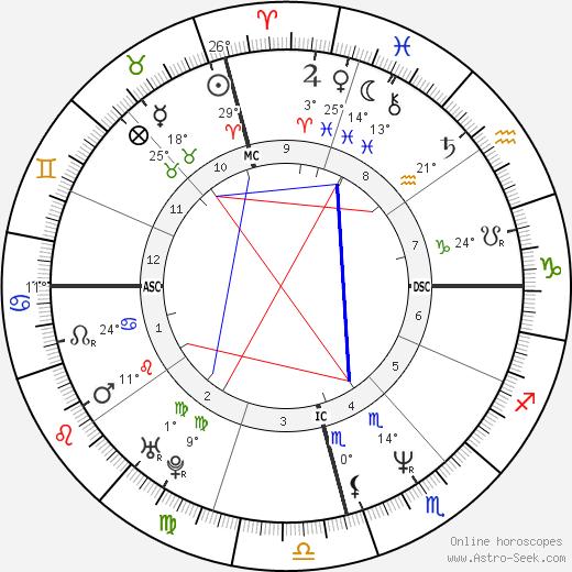 Maurício Gugelmin birth chart, biography, wikipedia 2020, 2021