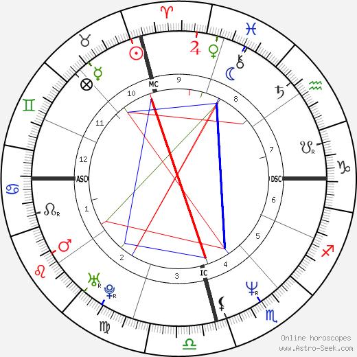 Maurício Gugelmin birth chart, Maurício Gugelmin astro natal horoscope, astrology