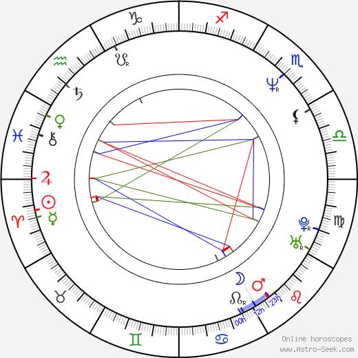 Michael Panes birth chart, Michael Panes astro natal horoscope, astrology