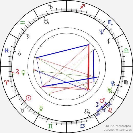 Michael Waltrip день рождения гороскоп, Michael Waltrip Натальная карта онлайн