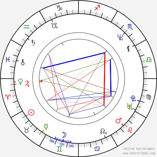 Olivia Birkelund astro natal birth chart, Olivia Birkelund horoscope, astrology