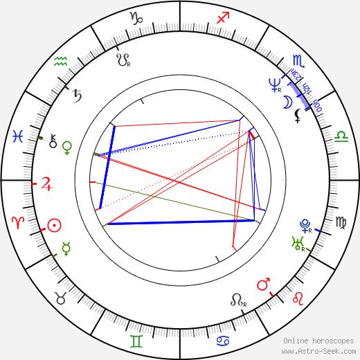 Питер Морган Peter Morgan день рождения гороскоп, Peter Morgan Натальная карта онлайн
