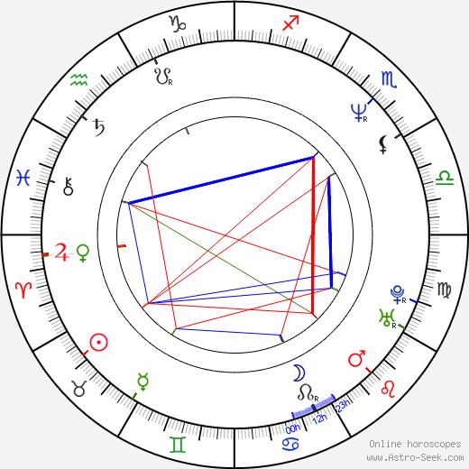 Pierre Woodman birth chart, Pierre Woodman astro natal horoscope, astrology