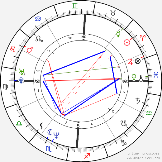 Reginald Shepherd birth chart, Reginald Shepherd astro natal horoscope, astrology