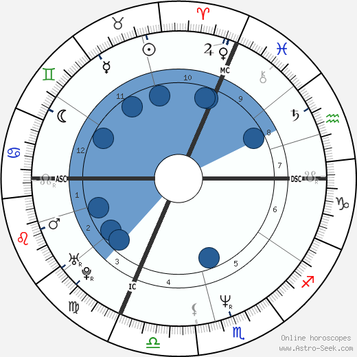 René Rindlisbacher wikipedia, horoscope, astrology, instagram