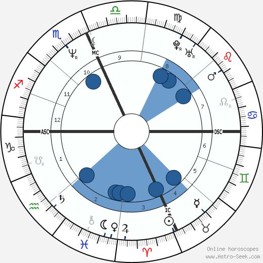Rocky Santiago wikipedia, horoscope, astrology, instagram