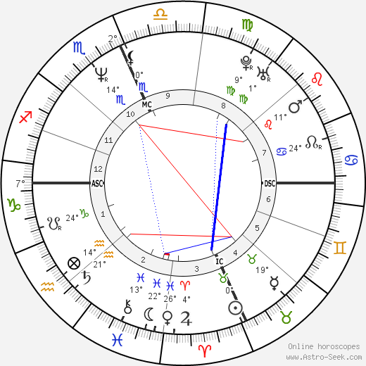 Rocky Santiago birth chart, biography, wikipedia 2019, 2020