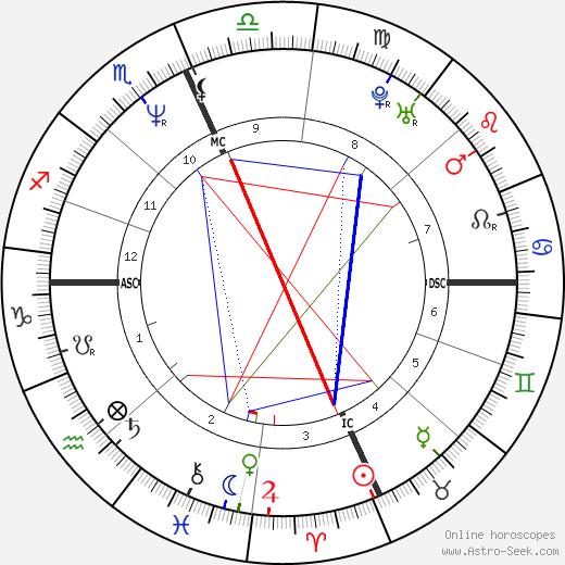 Rocky Santiago birth chart, Rocky Santiago astro natal horoscope, astrology