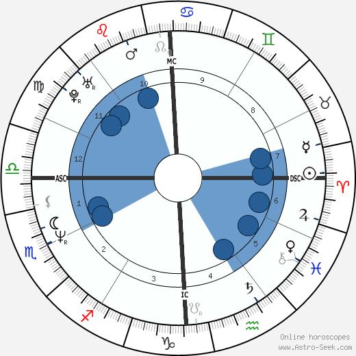 Rosanna Banfi wikipedia, horoscope, astrology, instagram