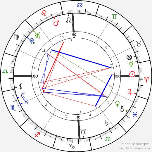 Rosanna Banfi tema natale, oroscopo, Rosanna Banfi oroscopi gratuiti, astrologia