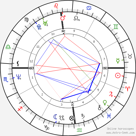Sabrina Capucci день рождения гороскоп, Sabrina Capucci Натальная карта онлайн