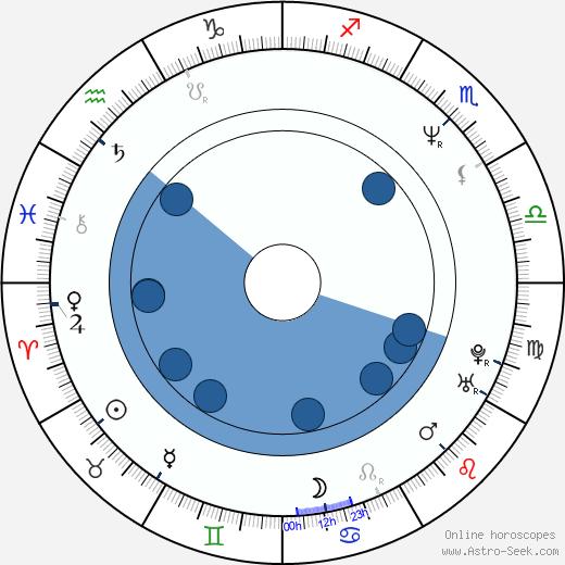 Sandrine Dumas wikipedia, horoscope, astrology, instagram