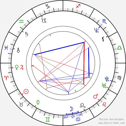 Sandrine Dumas birth chart, Sandrine Dumas astro natal horoscope, astrology