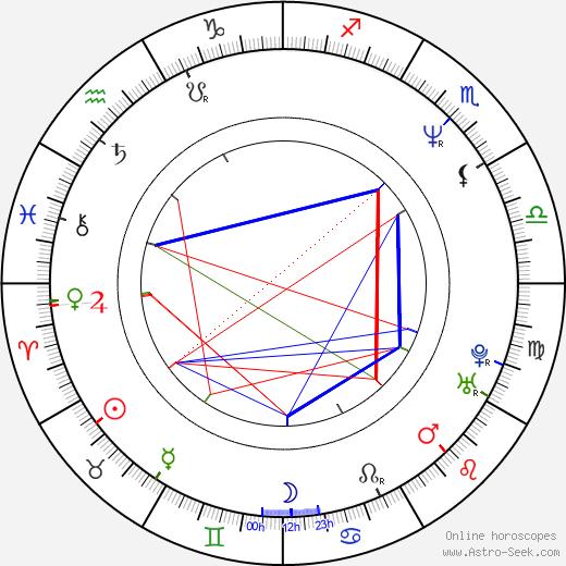Schae Harrison день рождения гороскоп, Schae Harrison Натальная карта онлайн
