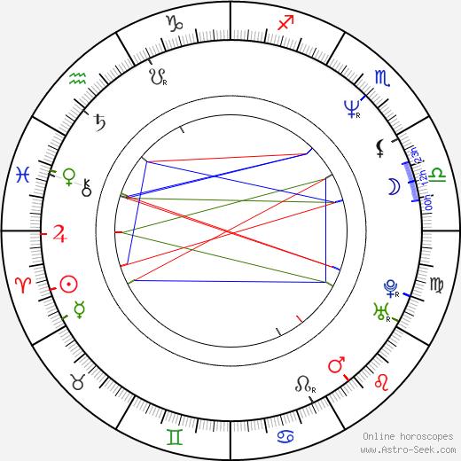 Терри Портер Terry Porter день рождения гороскоп, Terry Porter Натальная карта онлайн