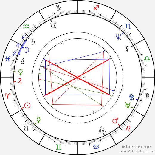 Tim Ransom birth chart, Tim Ransom astro natal horoscope, astrology