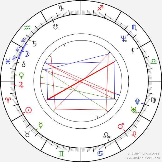 Tom Wood день рождения гороскоп, Tom Wood Натальная карта онлайн