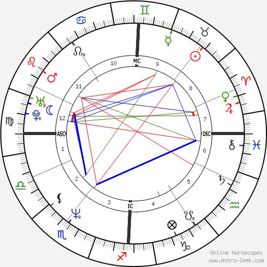 Albert Delegue день рождения гороскоп, Albert Delegue Натальная карта онлайн