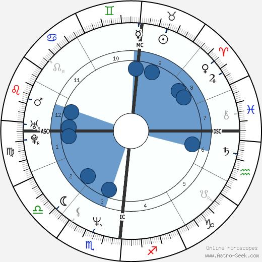 Allessandra Ferri wikipedia, horoscope, astrology, instagram