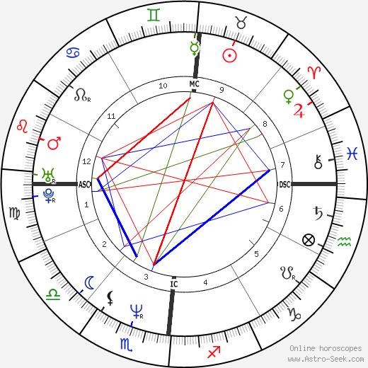 Allessandra Ferri день рождения гороскоп, Allessandra Ferri Натальная карта онлайн