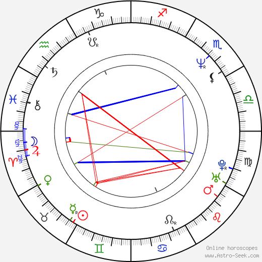 Ana Fernández birth chart, Ana Fernández astro natal horoscope, astrology