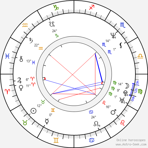András Hajós birth chart, biography, wikipedia 2018, 2019