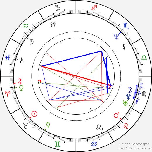 András Hajós astro natal birth chart, András Hajós horoscope, astrology