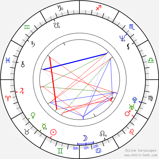 Anne Consigny astro natal birth chart, Anne Consigny horoscope, astrology