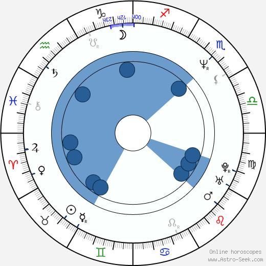 Beatriz Valdés wikipedia, horoscope, astrology, instagram