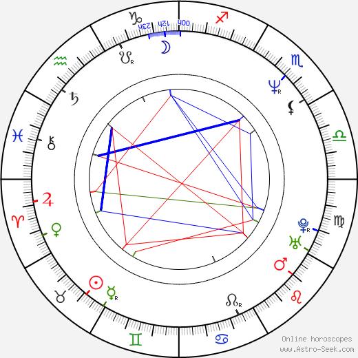 Beatriz Valdés день рождения гороскоп, Beatriz Valdés Натальная карта онлайн