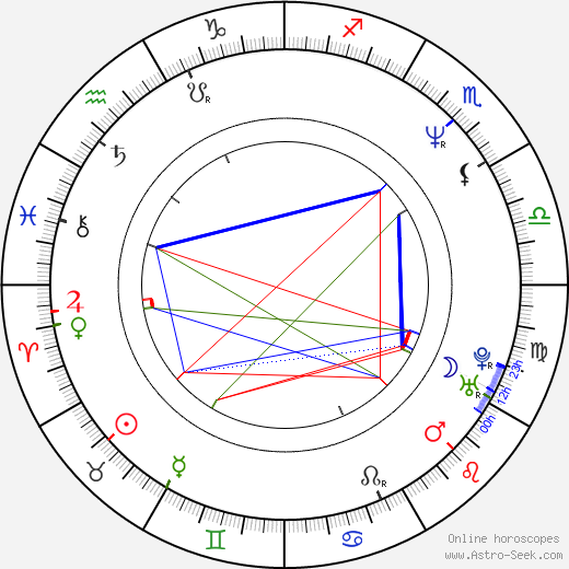 Bill Priddle birth chart, Bill Priddle astro natal horoscope, astrology