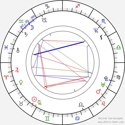 Бренда Бакки Brenda Bakke день рождения гороскоп, Brenda Bakke Натальная карта онлайн
