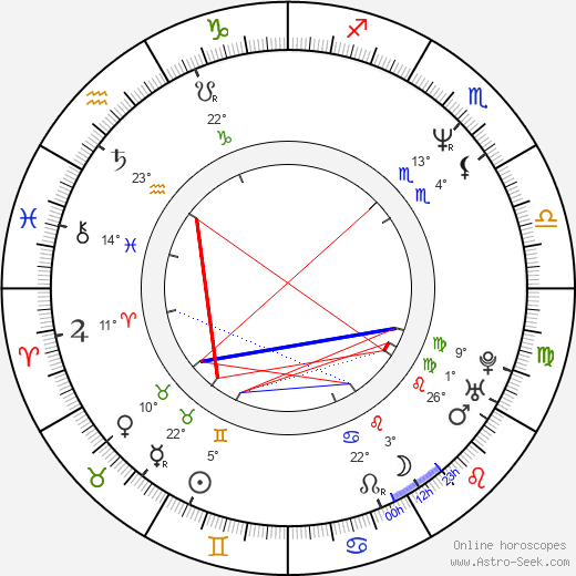 Didier Bivel birth chart, biography, wikipedia 2018, 2019