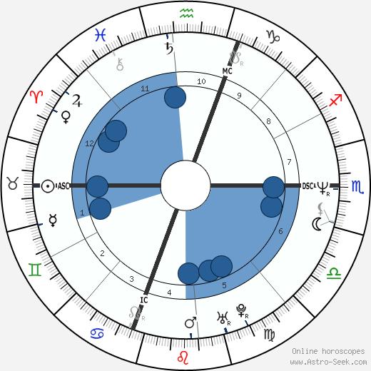 Elizabeth Johnson wikipedia, horoscope, astrology, instagram