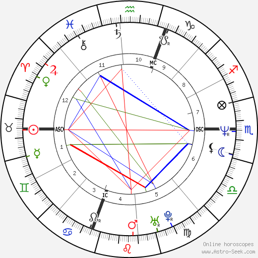 Elizabeth Johnson tema natale, oroscopo, Elizabeth Johnson oroscopi gratuiti, astrologia