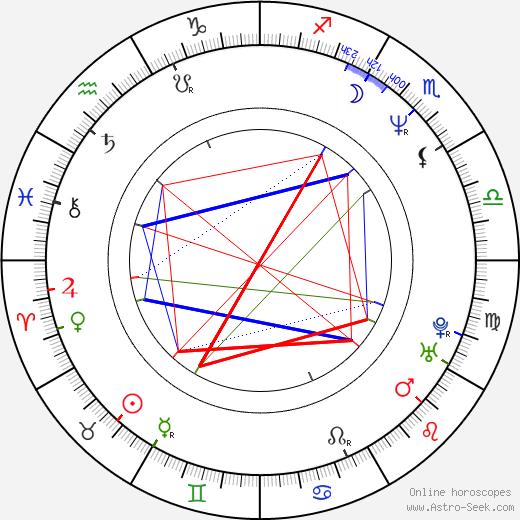 Emilio Maillé tema natale, oroscopo, Emilio Maillé oroscopi gratuiti, astrologia