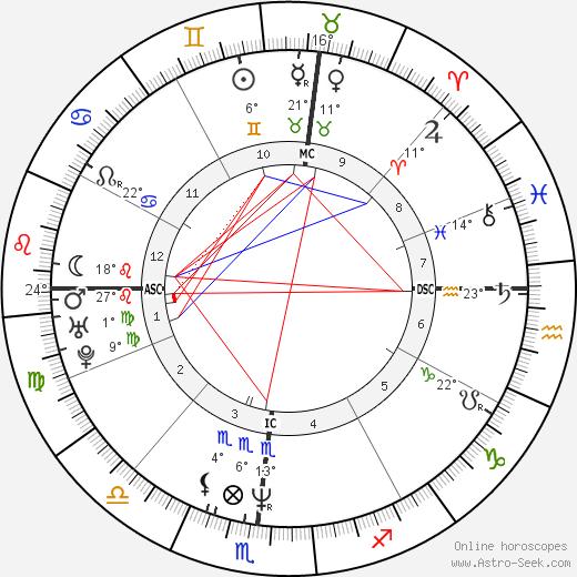 Eugene Robinson birth chart, biography, wikipedia 2019, 2020