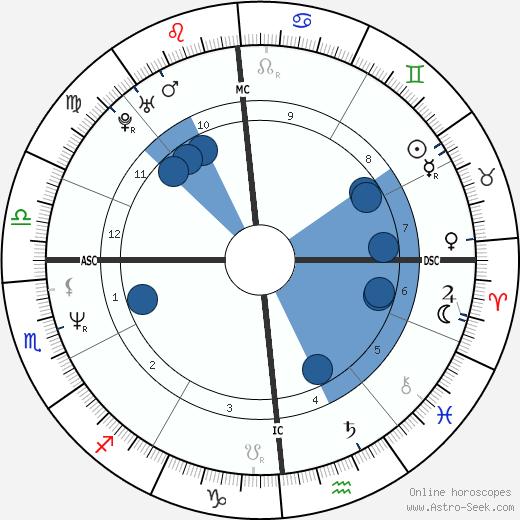 Filippo Galli wikipedia, horoscope, astrology, instagram